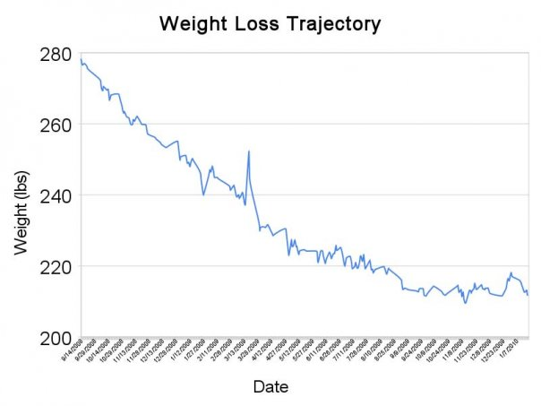 My weight loss