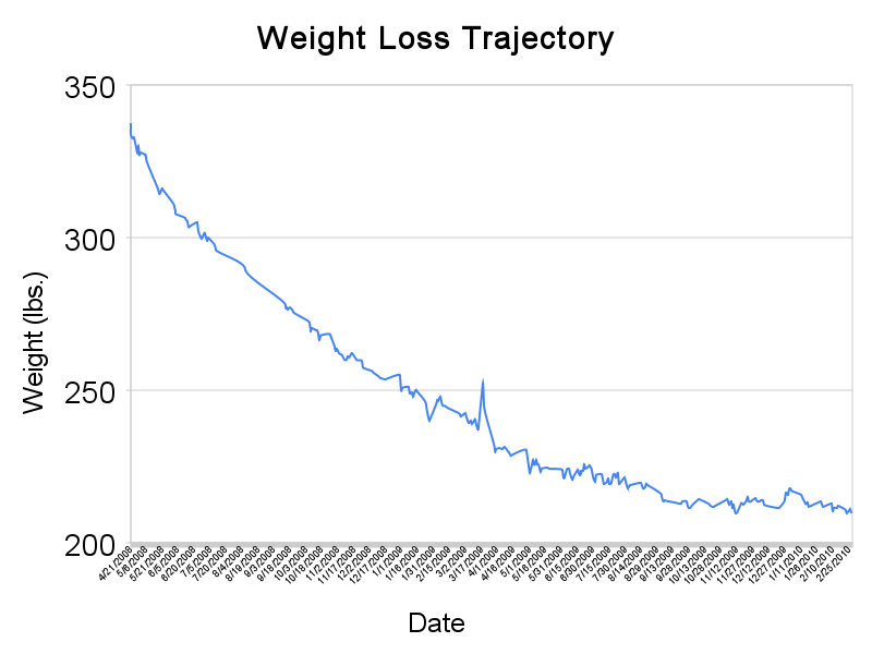 My weight loss trajectory