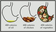 Mark Hyman, MD http://goo.gl/x8glY Great visual of what 400 calories will get you.
